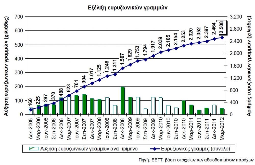 Η κρίση πλήττει την ευρυζωνικότητα