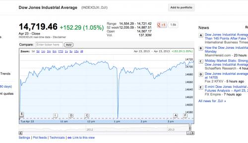 """Ο """"παπαγάλος"""" που έριξε τον Dow Jones"""