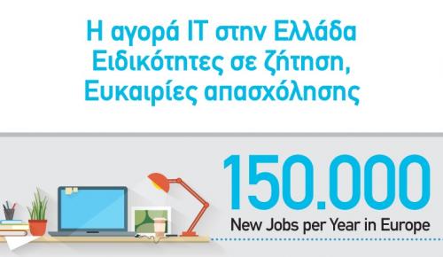 Ο ψηφιακός μετασχηματισμός των επιχειρήσεων δημιουργεί νέες θέσεις εργασίας